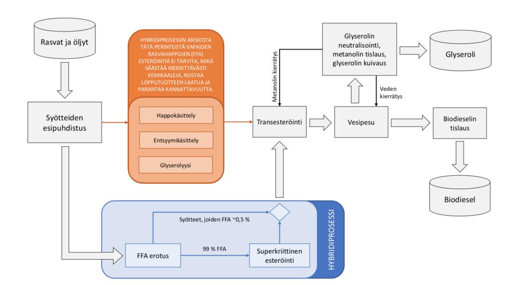 Hybridibiodiesellaitoksen prosessikaavio.