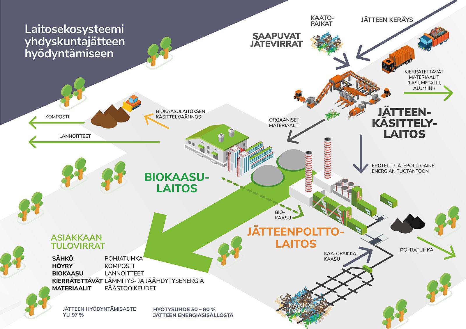 Prosessikaavio kokonaisvaltaisesta ratkaisusta sekajätteen energiakäyttöön.