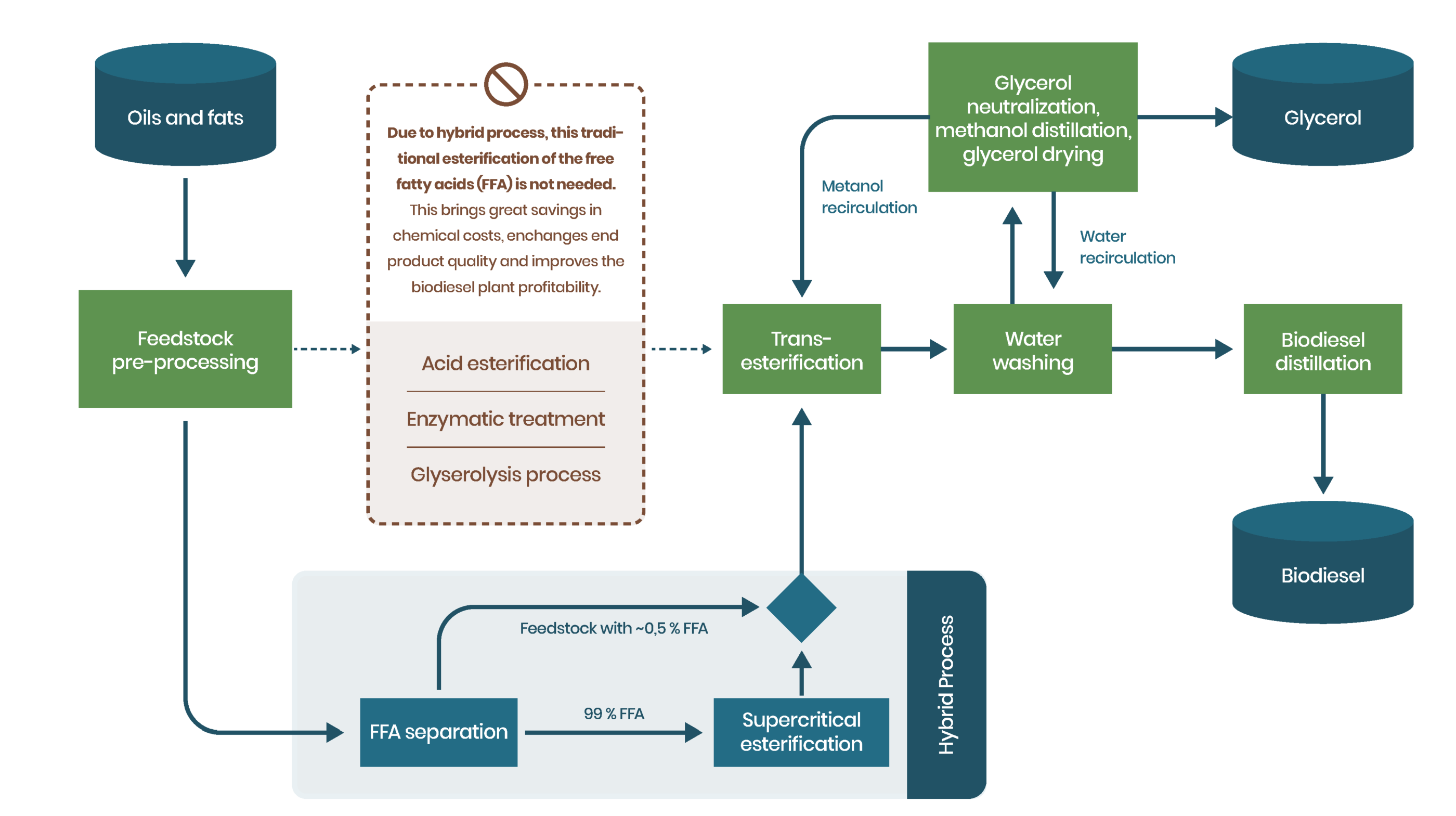 Hybrid biodiesel production flowchart.