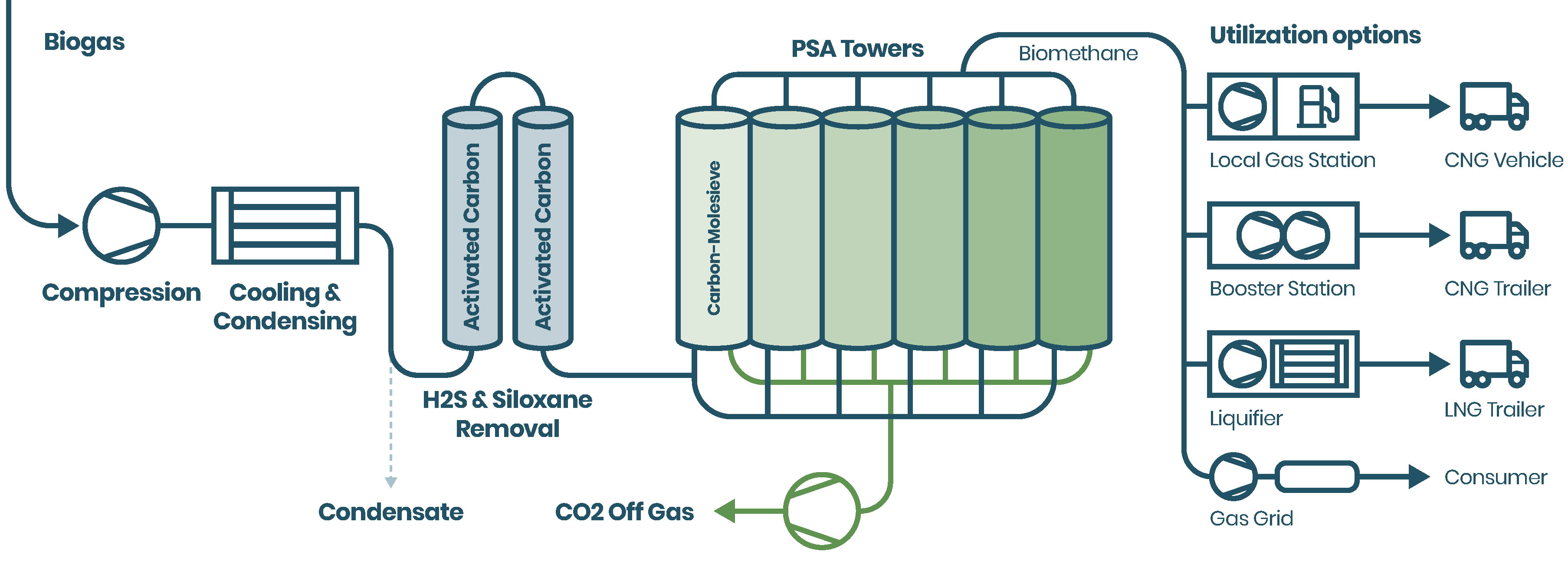 Gas purification: PSA technology flowchart. © Suomen Biovoima