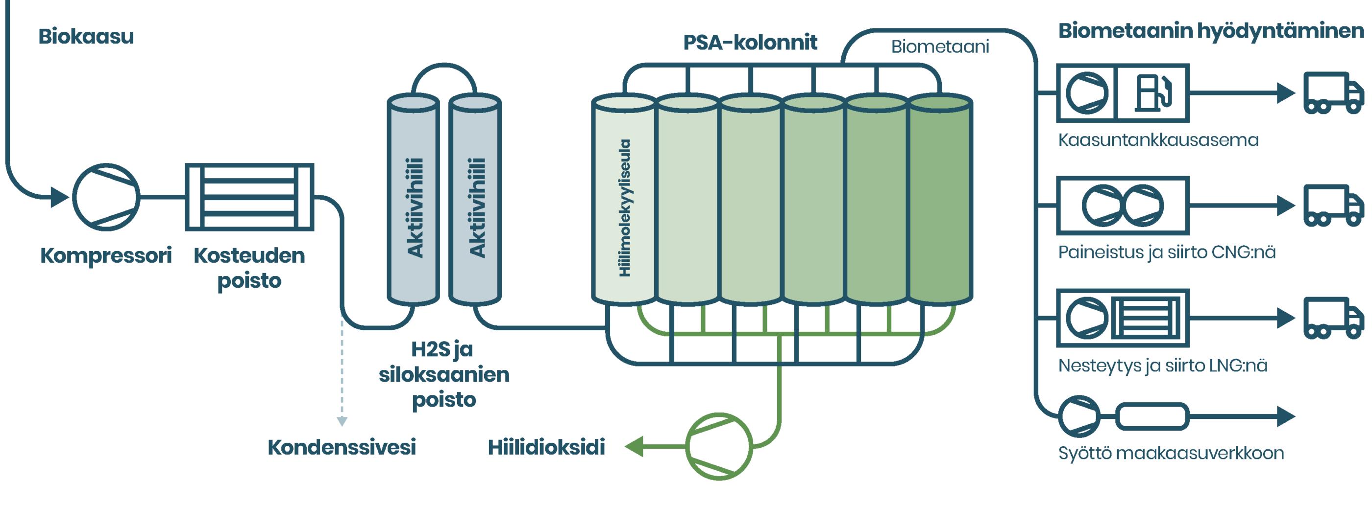 Kaasun puhditus: PSA prosessikaavio. © Suomen Biovoima Oy