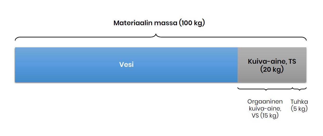 TS-, VS- ja tuhkamääritelmät. Esimerkki TS- ja VS-pitoisuuksista materiaalissa.